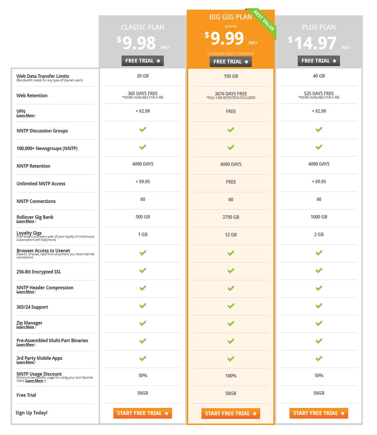 Easynews Pricing