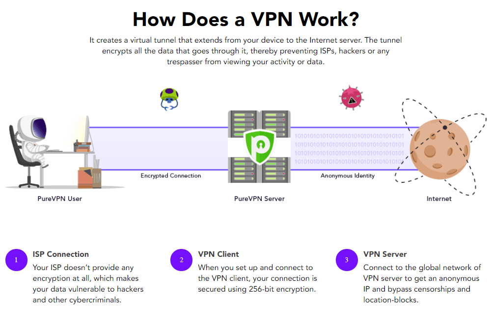 What are VPN protocols? Which VPN Protocol should I use?