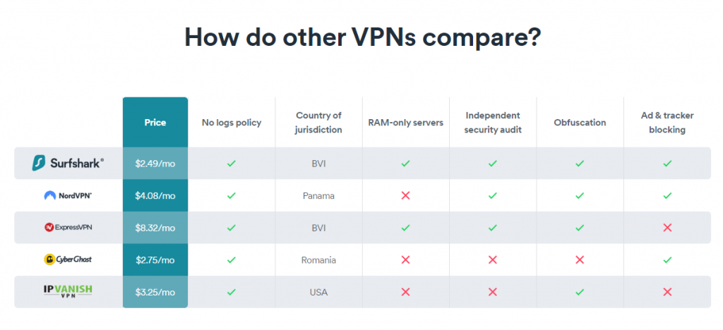 VPN Keep Logs